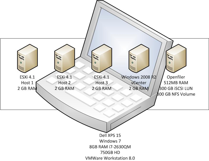 My XPS 15 VMware Workstation 8 Lab – VirtualizedGeek
