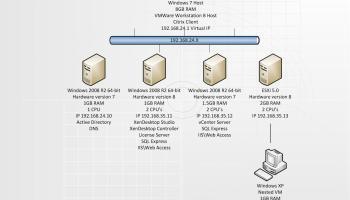 XenDesktop Lab Within VMware Workstation 8 Teaser