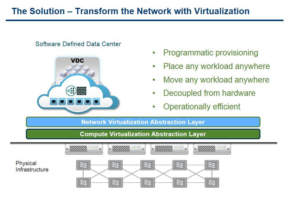 Network Virtualization as I understand it – VirtualizedGeek