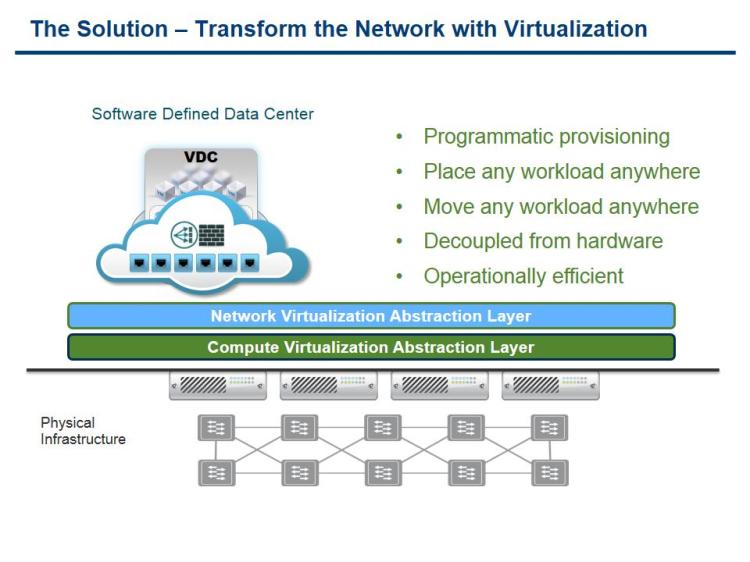 Source VMware