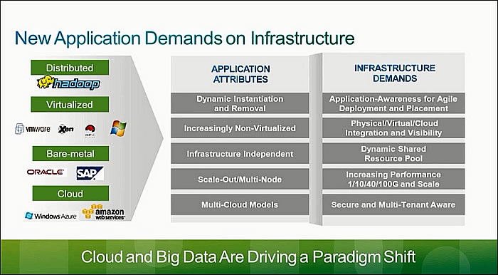 New_application_demands_on_infrastructure